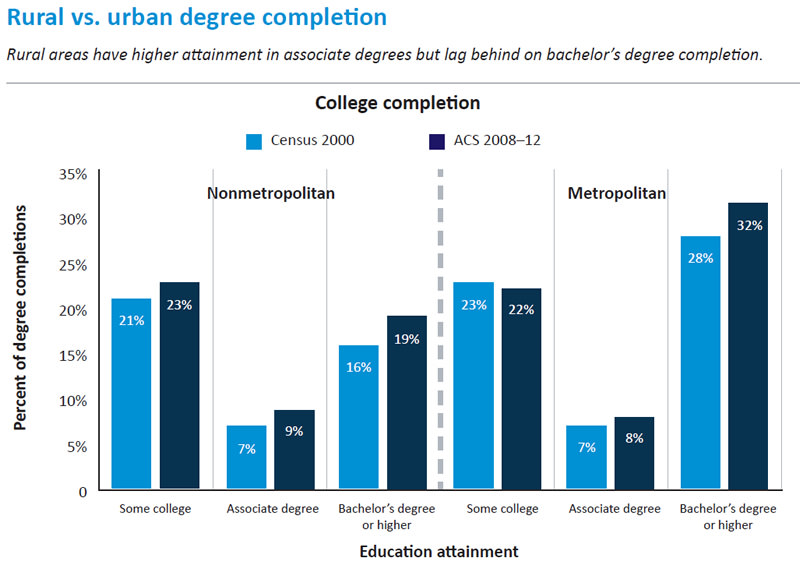 rural-urban-degree-attainment