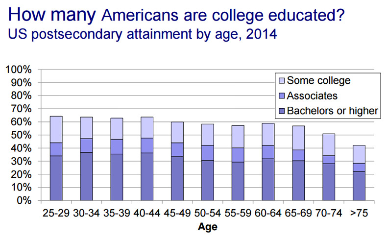uscens how many americans are college edicated
