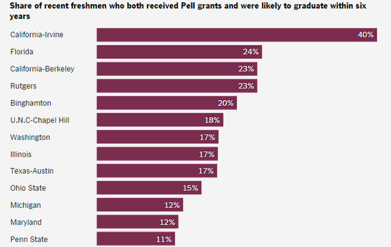 College Access Index 2015 The Details