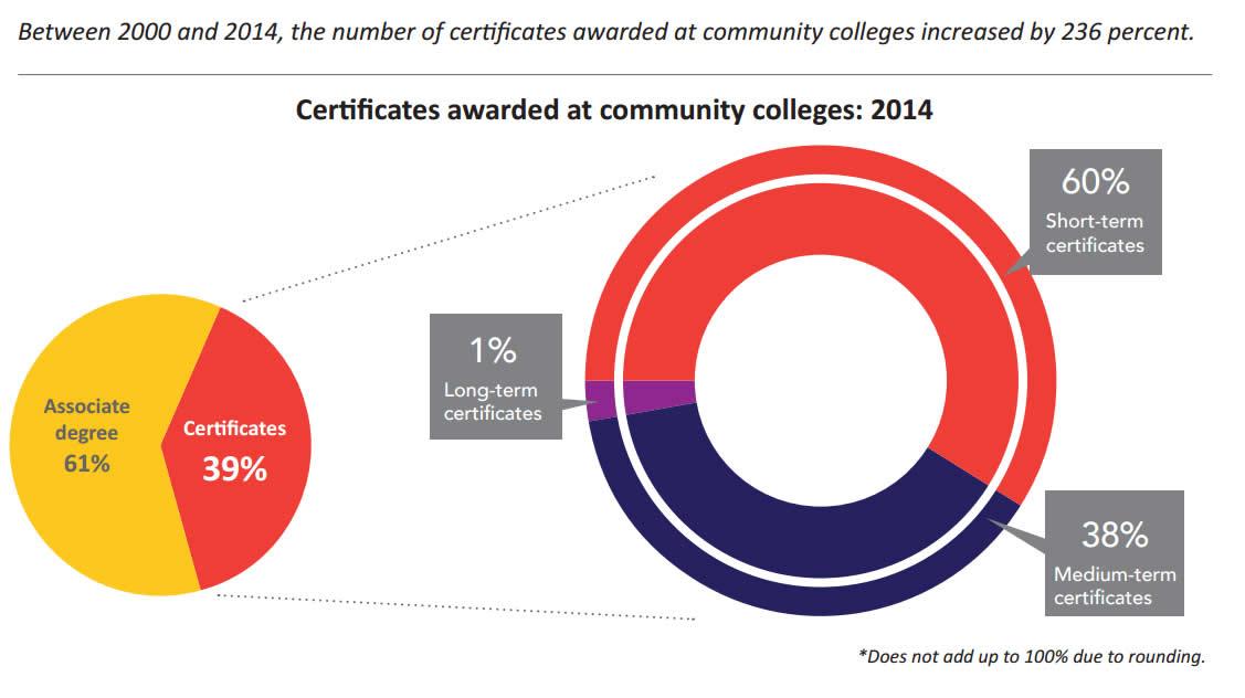 boom in certificates