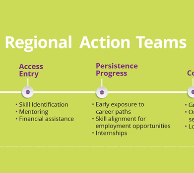 FutureMakers Coalition Regional Outcomes Set