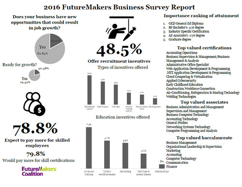 2016 FutureMakers Business Survey Report
