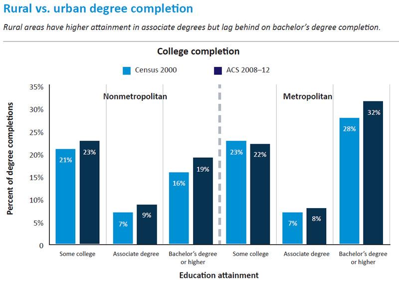 rural-urban-degree-attainment